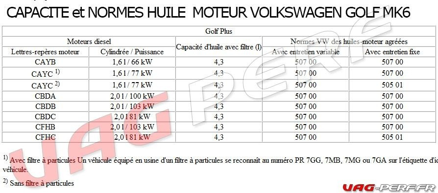 normes et capacit s d 39 huile moteur sur la vw golf mk5 6 audi a3 8p seat leon skoda octavia. Black Bedroom Furniture Sets. Home Design Ideas